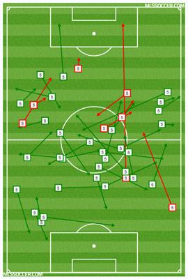 Nogueira passing chart vs. NYCFC at PPL Park.