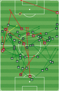 Union passes/shots: Mins 21-32. The Union never threatened between the first and second Crew goals.