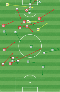 BWP's passing vs NYCFC: Dropping deep and wide to become a creator.