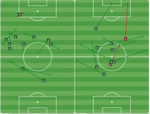 Edu passing mins 1-20 (L) and 21-45 (R). Mo Edu worked small triangles early but was constrained to a more traditional holding role as the game wore on.