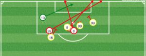 NY generated good opportunities in the first half, but the Union D held firm. No mistakes.