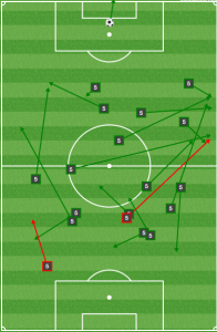 Nogueira second half passing: Not many touches, but enough time to pick out long passes.