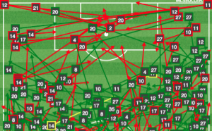 Orlando passing vs DC United. Notice all that space at the top of the box.