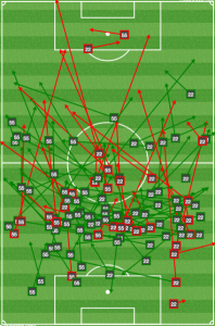 Perrinelle and Ouimette passing vs Dallas: More time on the ball than Jesse Marsch would like.
