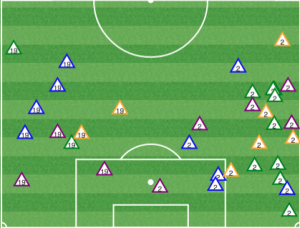 WIth the center compressed, Vancouver had to use its wingers earlier, and the Portland fullbacks closed them down well. The Union can emulate this strategy.