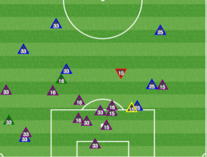 In the 2nd half, NYRB pushed players forward and Philly responded with more aggressive defense that sprung counterattacks.