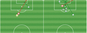 VAN shots mins 1-24 (L) and 25-45 (R). After the first Whitecaps goal, Philly's defensive system fell apart.