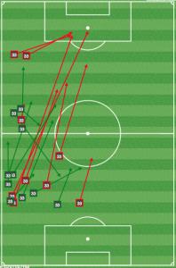 Fabinho first half passing.