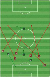 In the second half, Columbus took away LA's central defenders' time. And without a big target man, they couldn't move the ball or go long.