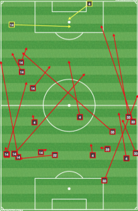 Unsuccessful passes from the LA defense in the first half vs Columbus shows that the centerbacks rarely had to go long. In the 2nd half, Columbus pressed and forced long balls to Jose Villareal.