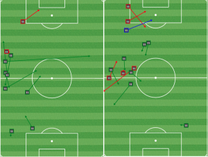 Before the first goal, Wenger played good defense and dragged Gargan wide to open space for Maidana. After the opener, he contributed an assist and little else.