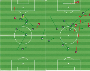 Aristeguieta was involved in dangerous areas early in the first half (L) but not at all in the second (R).