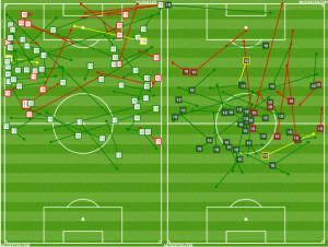 Passing charts for the no. 10s: Maidana (L) v Higuain (R)
