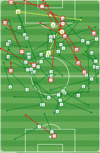 The Union midfield played compact defensively but pushed upfield to attack, supported by Carroll's cool pocketing of Gaston Fernandez.