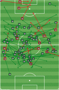 The Portland midfield rarely got out of the middle third, with Johnson and Jewsbury reduced to shielding the backline and hoping the fullbacks or Fernandez could generate offense.