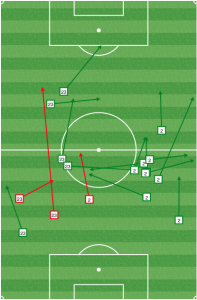 As New England took control of the match (mins 20-45), the central defenders pushed very high up the pitch, distributing from close to the half line with Caldwell dropping between them.