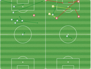 Once Giovinco got space in the second half, the match was all but over. He's that good.
