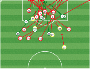 Montreal dominated DC but lost 1-0 because they struggled to finish. Drogba can help that.