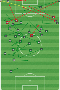 This is more of what Chicago wants from Maloney. The DP got involved in the middle in the second half, but he was too isolated to make much of a difference.
