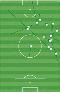 Rowe was pinned to the right in the first half, but he drifted inside in the first 15 minutes of the second half and found space to run at the defense and fire off the crossbar from distance.