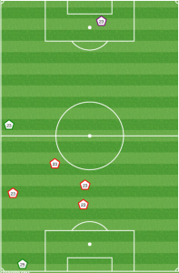 Laurent Ciman is a good defender, but his physicality can be turned against him. Ciman fouls vs NYC