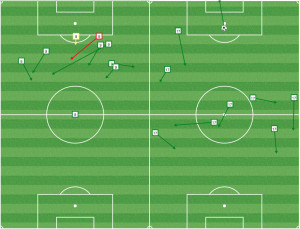 Davies (L) plays a more traditional striker role while Agudelo (R) drops deeper to facilitate the buildup. Against Houston, the Revs had more success with Agudelo freeing up Nguyen as a runner.