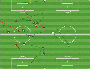 Barnetta facilitated possession early against San Jose. He was shut out in the first twenty minutes by Columbus