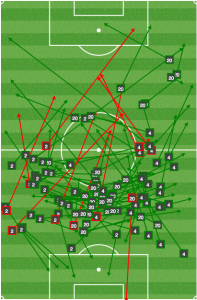 With Trapp between the centerbacks, Columbus switched the ball side to side with speed.