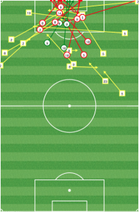 Even though DC was able to get a ton of shots off, they had to rely on the wings for key passes. Without Godoy, Philly may find more space up the gut.