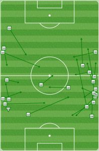 In the first half, Columbus forced Gaddis to play into Ayuk's feet (with the teenager's back to goal) and kept Fabinho from putting balls into the box.