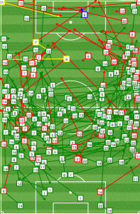 Houston had no central midfield presence against Vancouver.