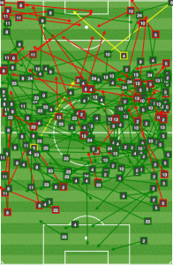 New England's first half vs MTL - stuck on the right, with nothing successful in the danger zone near the D.