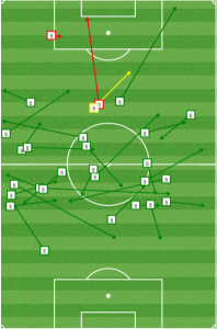 In the first half, Nogueira was nearly perfect and spread the ball well.