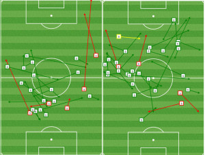 In the first half (L), Columbus forced Nogueira to play from deeper positions, and often backward. This is about as bad as it gets for the Union offense.