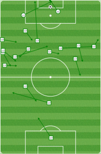 Sapong was forced to drop deep to get the ball, meaning Philly rarely had anyone running in behind to threaten the defense the way Dallas did vs Columbus a week ago.