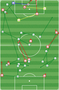 Philly absorbed pressure to start the second half. But when they countered, they did it efficiently - All Union passes from mins 55-65