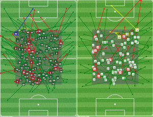 Despite having less possession, the Union (L) played the ball in the middle of the pitch more than the Quakes (R) because they finally had three midfielders in that area.