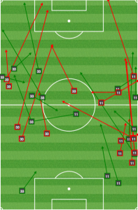 Union fullbacks were under quick pressure at all times in the first half and made little headway up the flanks.