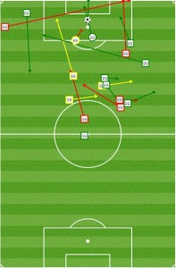 Against Columbus, Bradley Wright-Phillips showed why he is so key by dropping into midfield to act as creator, pulling the CLB defense up and opening gaps down the wings.