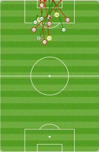 All of the front six drift central as Red Bulls establish long periods of possession. This means Grella and Sam have been taking higher percentage shots of late. Though Sam's goal against Montreal was from deep, few shots came from bad angles.