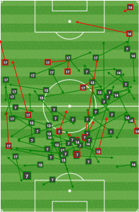 Without Nogueira, in the midfield, the Union could not play anything but short passes, and as a result they were consistently closed down in their own half.