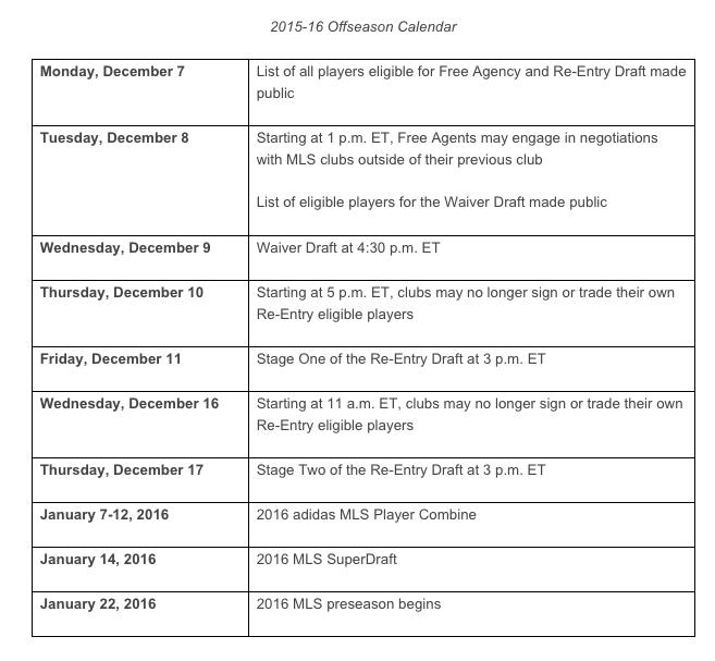MLS 2015-16 Offseason Dates