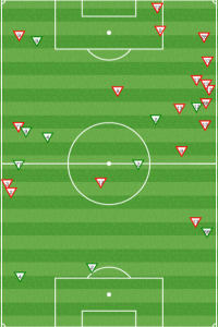 Chicago successful (green) and unsuccessful (red) dribbles vs Columbus. Ramos got into some tight quarters on the right. Vincent didn't get far enough up the pitch to receive the ball.
