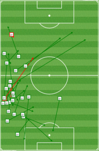 Figueroa opened up the Union with accurate long balls and short passes once Ilsinho stepped too high.