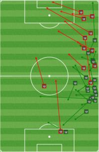 Rosenberry with a very Fabinho-esque passing chart.