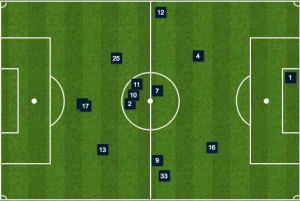 Alberg (#6, under Sapong) operated higher than usual and Creavalle (2) had a huge space to cover.