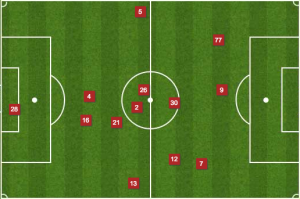 Chicago's central defenders rarely strayed from the middle, creating a similar shape to a 3-man back line.