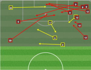The Union's impatience in the final third meant they were taking shots from distance and lobbing crosses into the box against some CBs who are very good in the air.