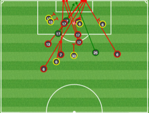 Union shots. That's, um, a lot from distance. And a lot of blocks in the box for Chicago.