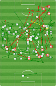 Colorado midfield second half: Cronin pushed forward.